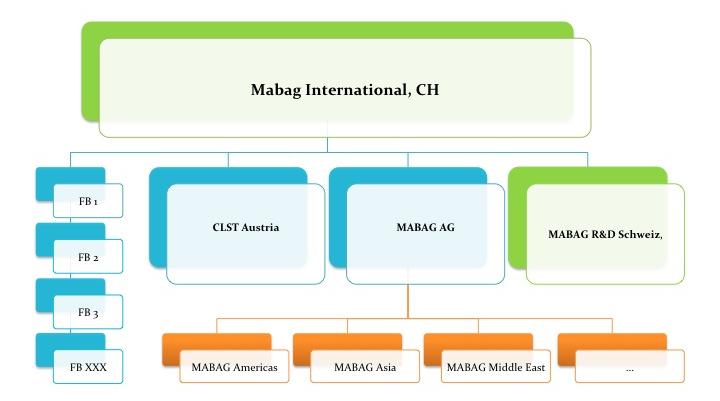 MABAG Organigram Internet